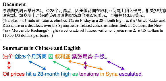 Figure 1 for Cross-Lingual Abstractive Summarization with Limited Parallel Resources