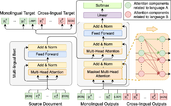 Figure 3 for Cross-Lingual Abstractive Summarization with Limited Parallel Resources