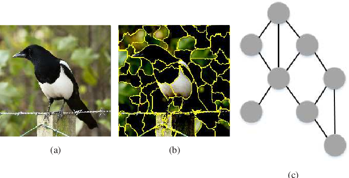 Figure 1 for An Extension of LIME with Improvement of Interpretability and Fidelity