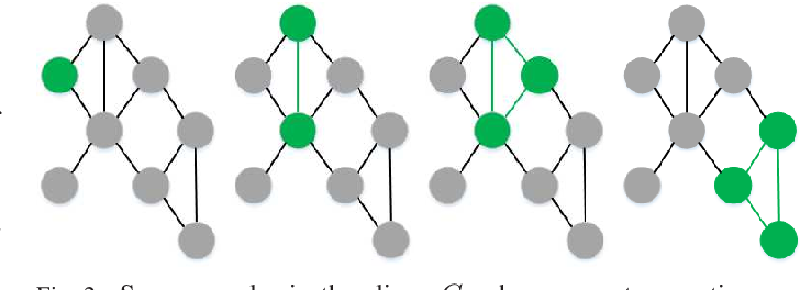 Figure 4 for An Extension of LIME with Improvement of Interpretability and Fidelity