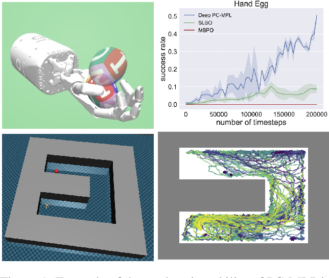 Figure 1 for PC-MLP: Model-based Reinforcement Learning with Policy Cover Guided Exploration
