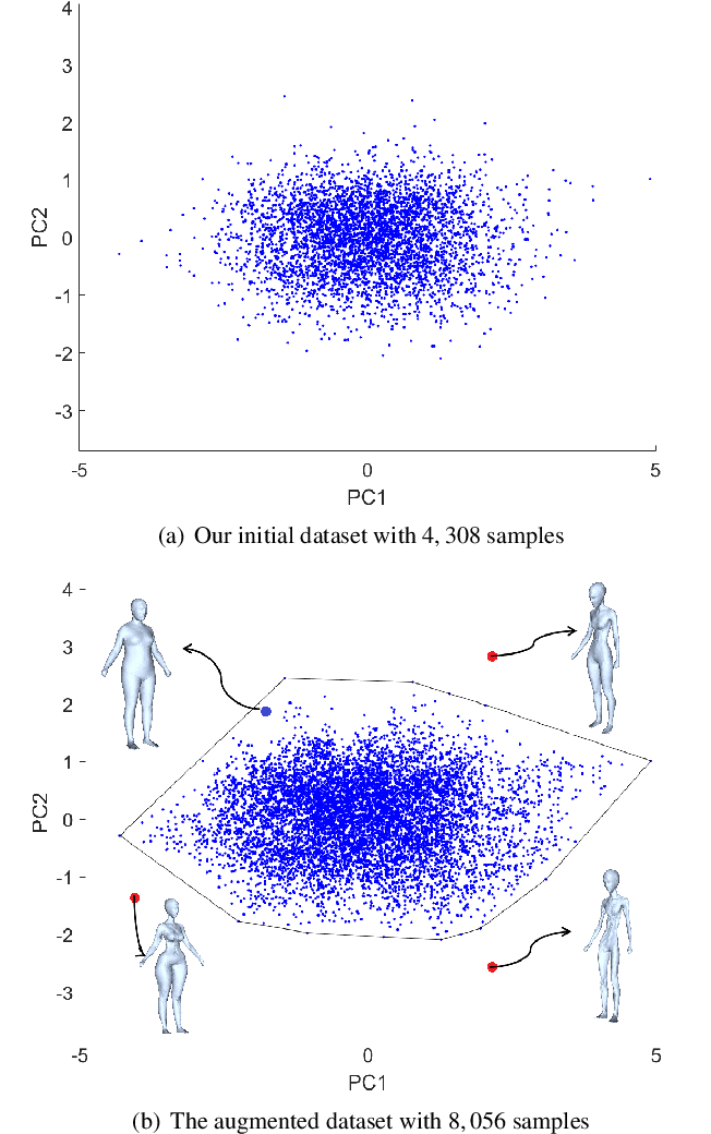 Figure 3 for Concise and Effective Network for 3D Human Modeling from Orthogonal Silhouettes