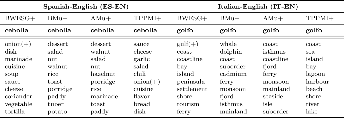 Figure 4 for Bilingual Distributed Word Representations from Document-Aligned Comparable Data