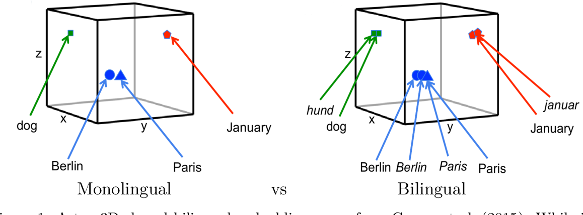 Figure 1 for Bilingual Distributed Word Representations from Document-Aligned Comparable Data
