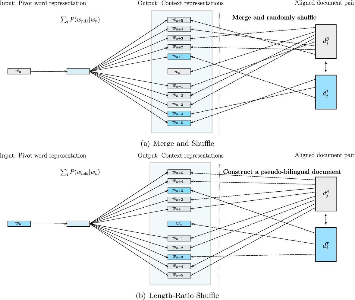 Figure 3 for Bilingual Distributed Word Representations from Document-Aligned Comparable Data