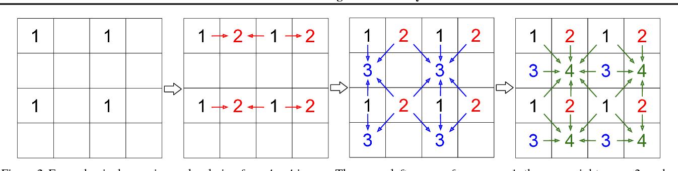 Figure 3 for Parallel Multiscale Autoregressive Density Estimation