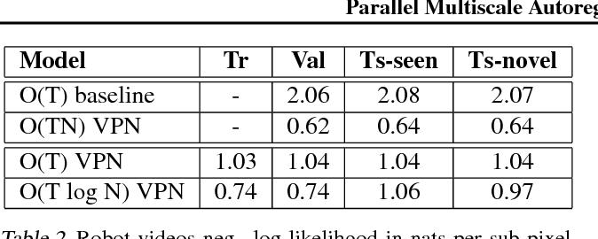 Figure 4 for Parallel Multiscale Autoregressive Density Estimation