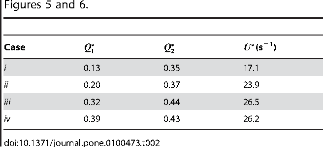 Table 2. Flow parameters for the selected cases analysed in Figures 5 and 6.