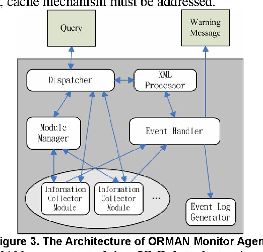 Figure 3. The Architecture of ORMAN Monitor Agent 4. The Protocols ofORMAN ORMAN uses a modular XML-based monitor agent,