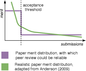 Figure 1 for What Can We Do to Improve Peer Review in NLP?
