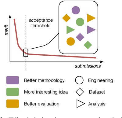 Figure 2 for What Can We Do to Improve Peer Review in NLP?