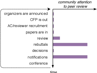 Figure 3 for What Can We Do to Improve Peer Review in NLP?