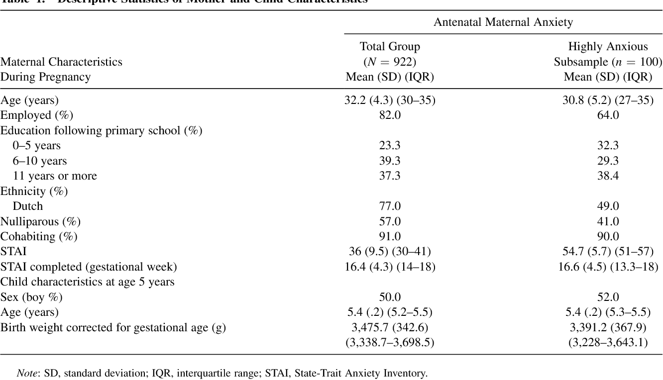 High levels of antenatal maternal anxiety are associated with