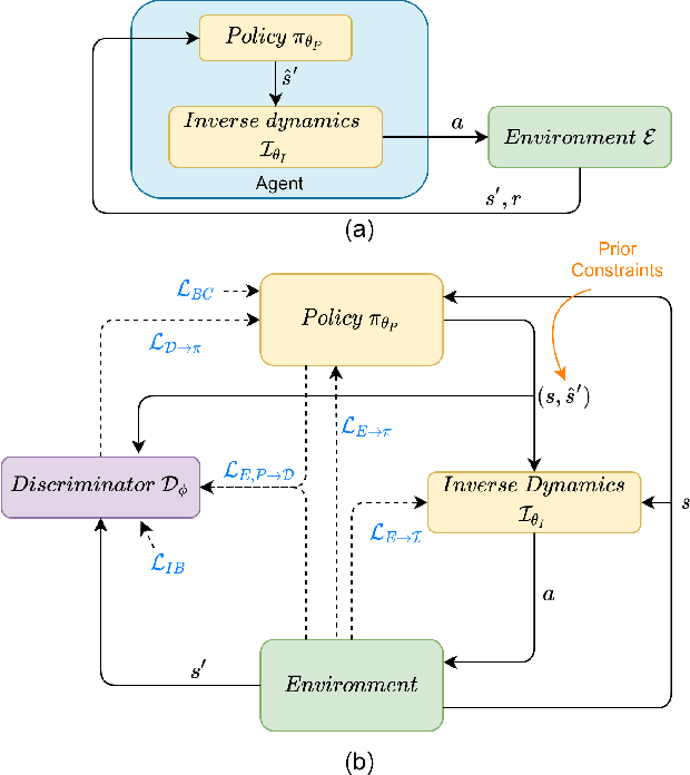 Figure 1 for NEARL: Non-Explicit Action Reinforcement Learning for Robotic Control
