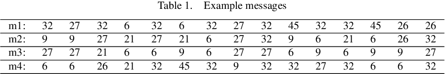 Figure 2 for Compositional properties of emergent languages in deep learning