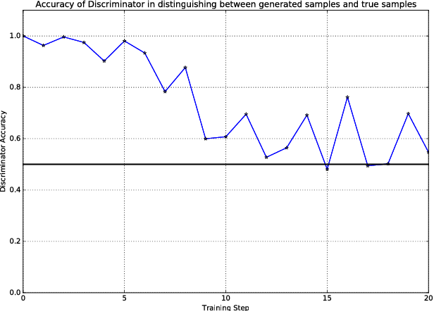 Figure 4 for SenseGen: A Deep Learning Architecture for Synthetic Sensor Data Generation
