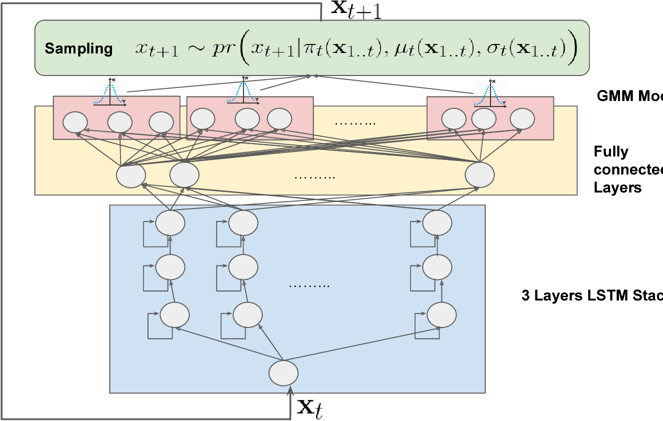 Figure 1 for SenseGen: A Deep Learning Architecture for Synthetic Sensor Data Generation