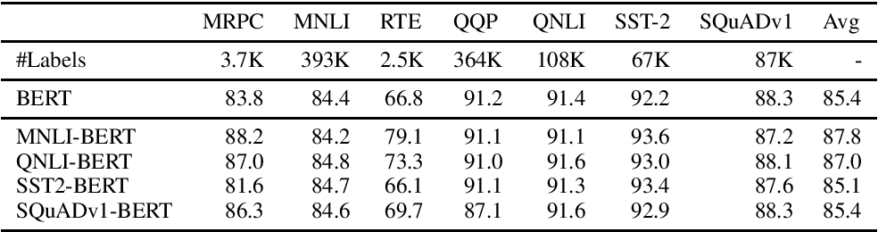 Figure 1 for XtremeDistilTransformers: Task Transfer for Task-agnostic Distillation