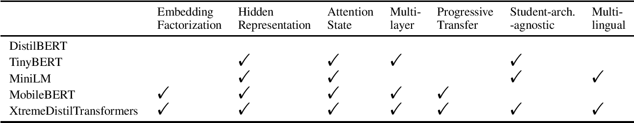 Figure 2 for XtremeDistilTransformers: Task Transfer for Task-agnostic Distillation