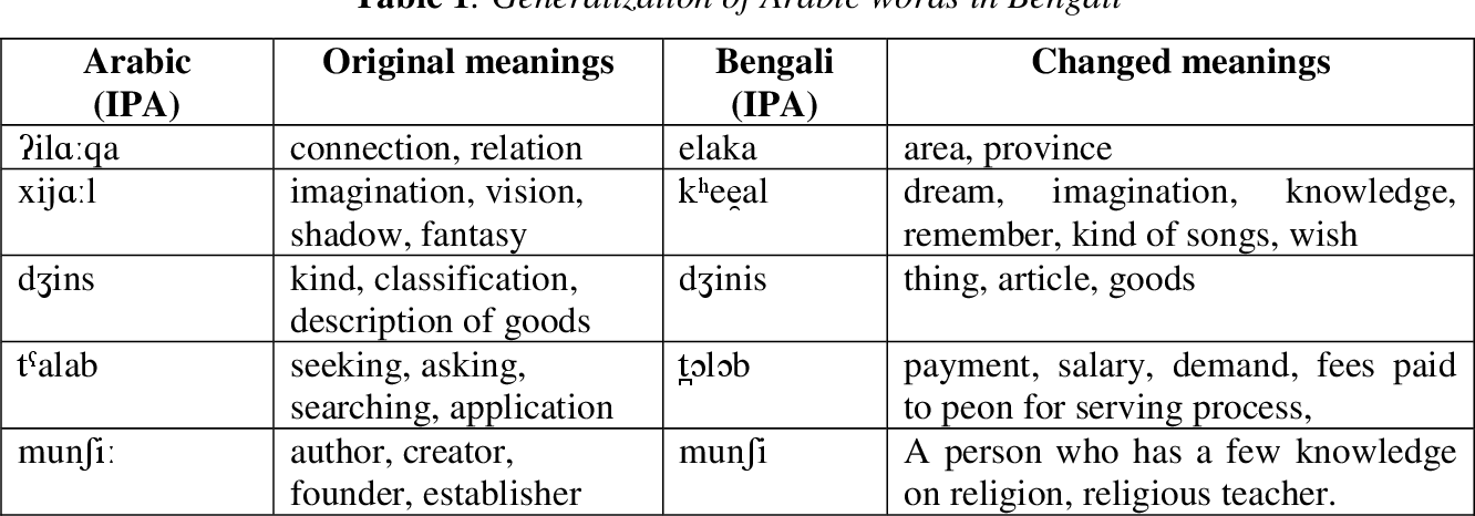 Bengali Words And Meanings