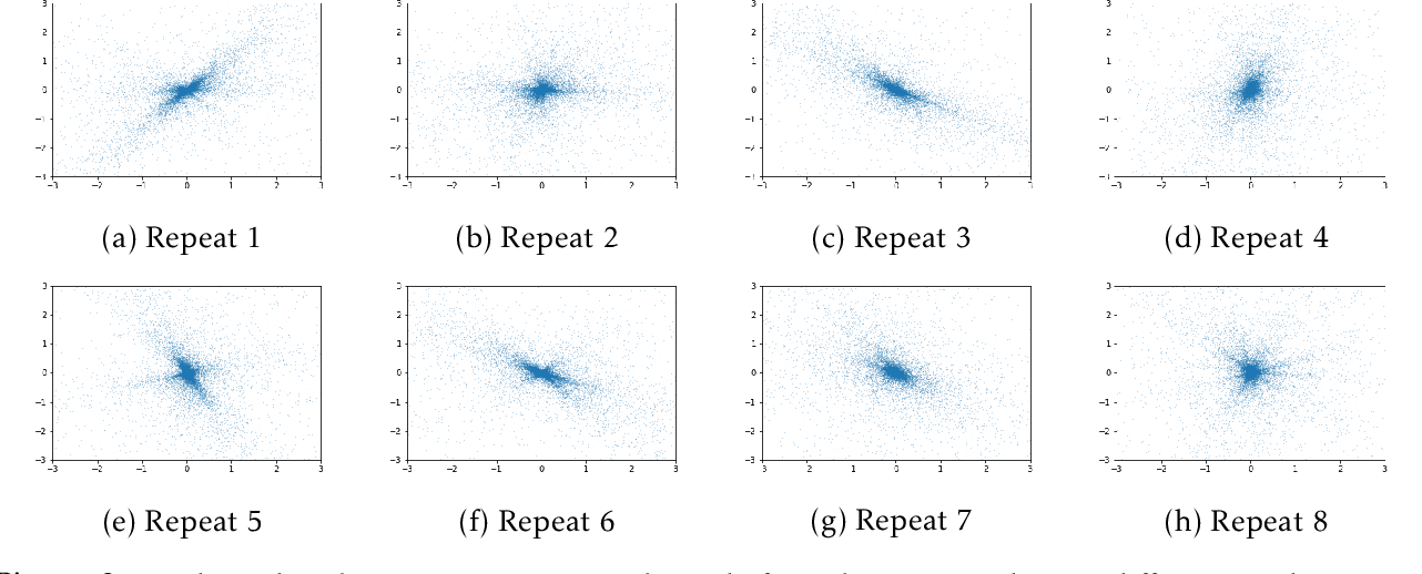 Figure 3 for Understanding Gradient Clipping in Private SGD: A Geometric Perspective