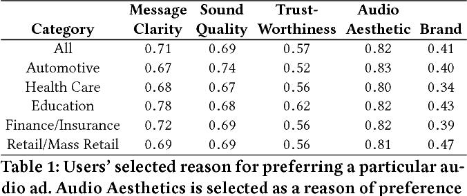 Figure 2 for Predicting Audio Advertisement Quality