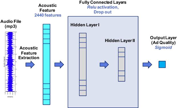 Figure 4 for Predicting Audio Advertisement Quality