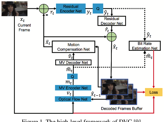 Figure 1 for OpenDVC: An Open Source Implementation of the DVC Video Compression Method