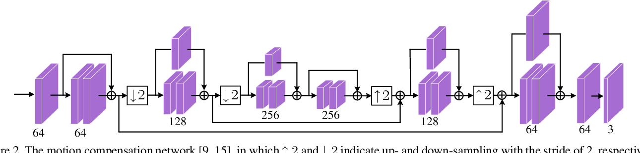 Figure 3 for OpenDVC: An Open Source Implementation of the DVC Video Compression Method