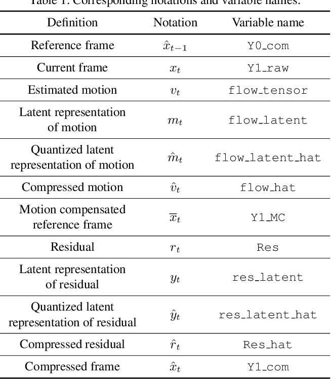 Figure 2 for OpenDVC: An Open Source Implementation of the DVC Video Compression Method