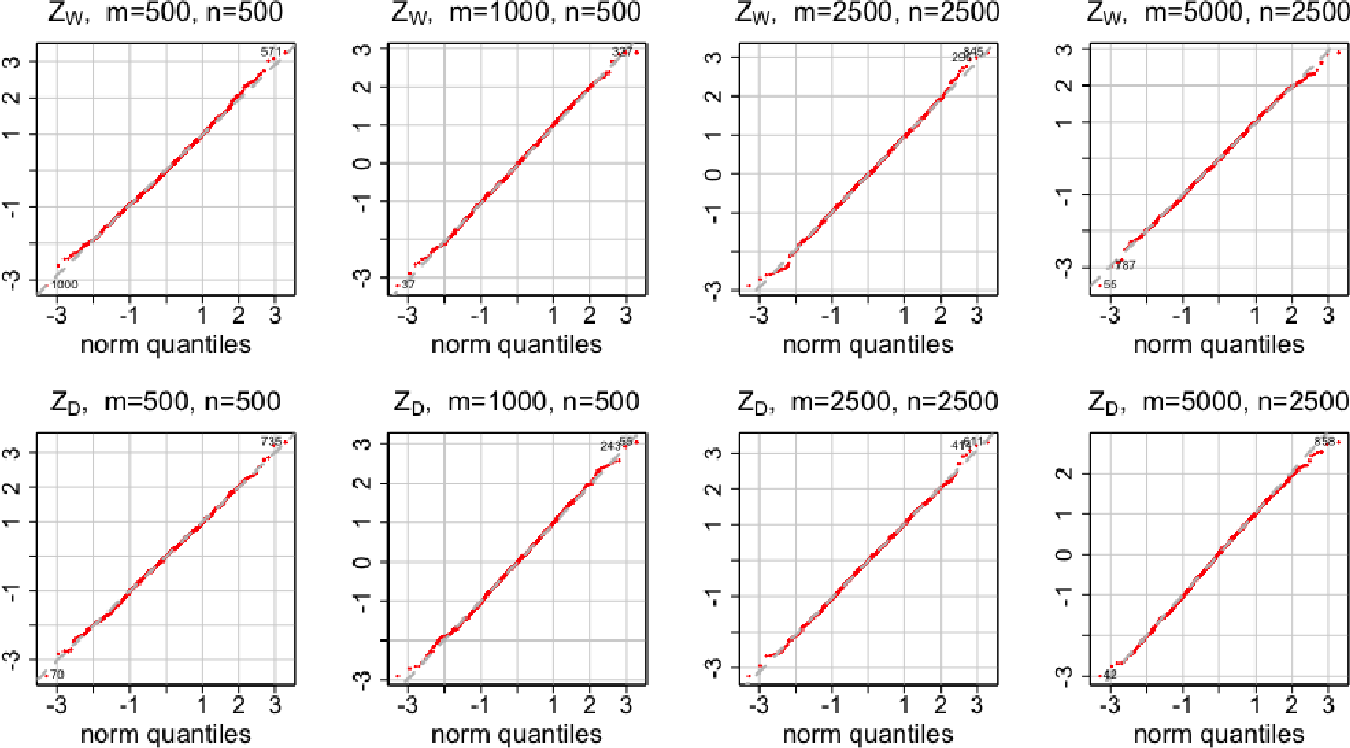 Figure 3 for A Fast and Effective Large-Scale Two-Sample Test Based on Kernels