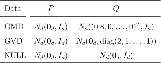 Figure 2 for A Fast and Effective Large-Scale Two-Sample Test Based on Kernels