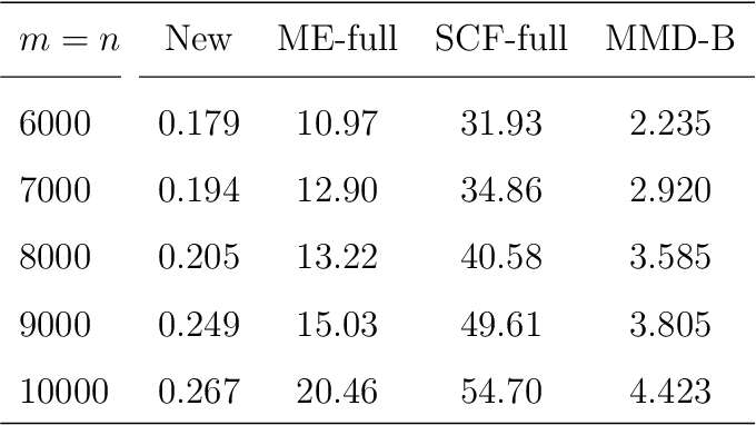 Figure 4 for A Fast and Effective Large-Scale Two-Sample Test Based on Kernels