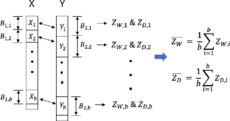 Figure 1 for A Fast and Effective Large-Scale Two-Sample Test Based on Kernels
