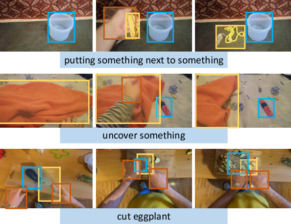 Figure 1 for Transformed ROIs for Capturing Visual Transformations in Videos