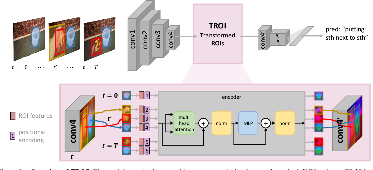 Figure 3 for Transformed ROIs for Capturing Visual Transformations in Videos