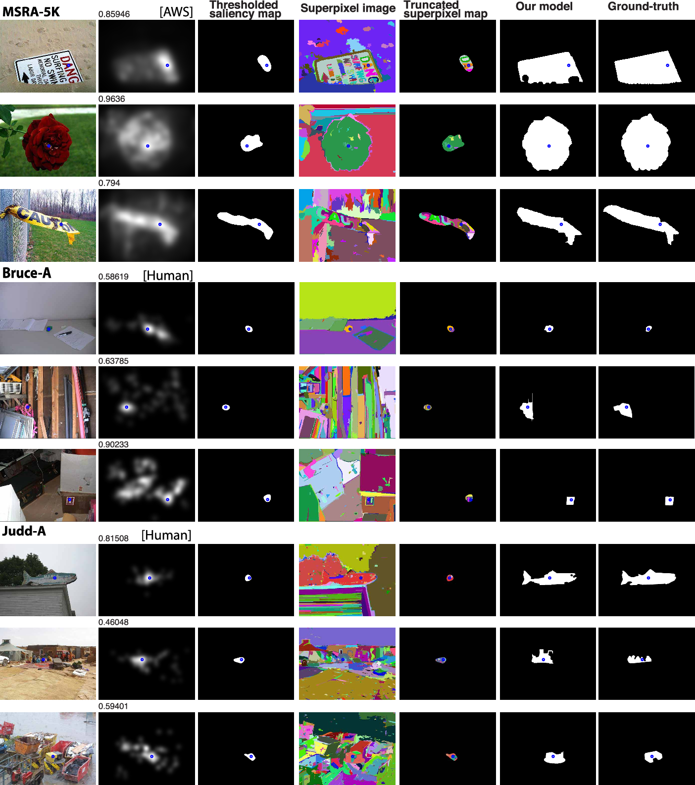 Figure 2 for What is a salient object? A dataset and a baseline model for salient object detection
