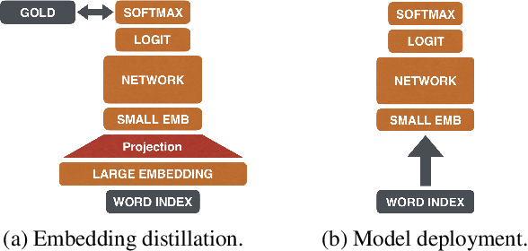 Figure 3 for The Pupil Has Become the Master: Teacher-Student Model-Based Word Embedding Distillation with Ensemble Learning