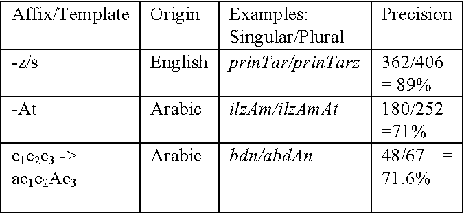 Table 3 4 from Automatic acquisition of Urdu nouns (along with