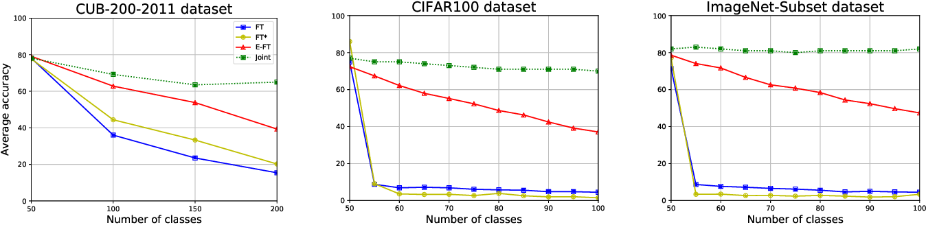 Figure 3 for Semantic Drift Compensation for Class-Incremental Learning
