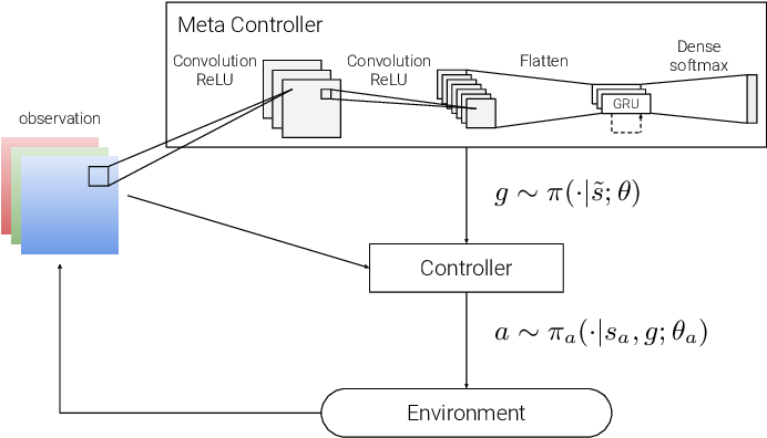 Figure 3 for Hierarchical Reinforcement Learning for Deep Goal Reasoning: An Expressiveness Analysis