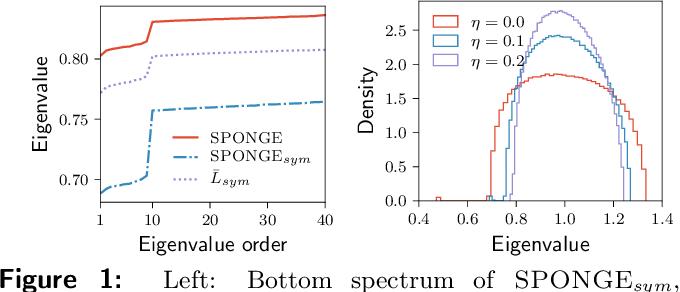 Figure 1 for SPONGE: A generalized eigenproblem for clustering signed networks