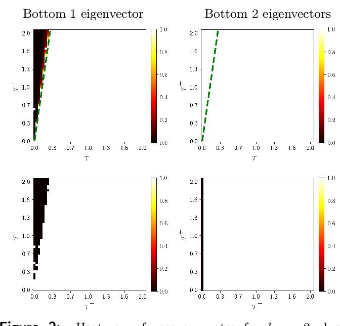 Figure 2 for SPONGE: A generalized eigenproblem for clustering signed networks