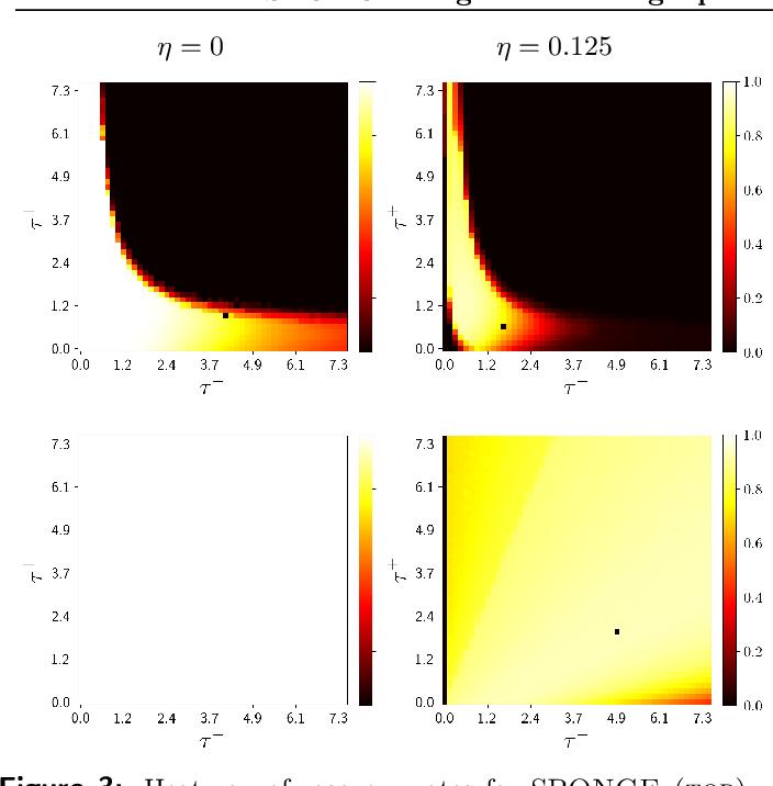 Figure 3 for SPONGE: A generalized eigenproblem for clustering signed networks