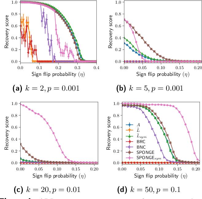 Figure 4 for SPONGE: A generalized eigenproblem for clustering signed networks