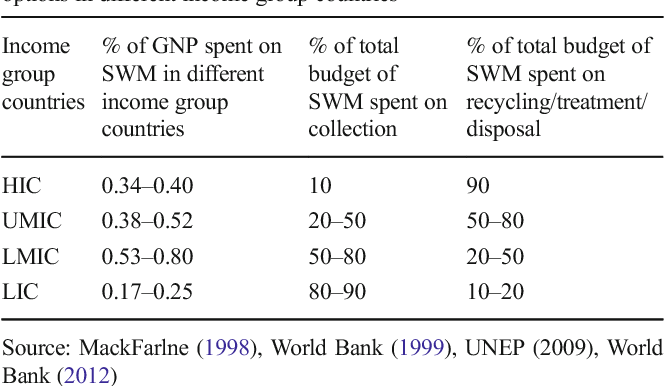 Table 6 from A global prospective of income distribution and its