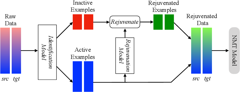 Figure 1 for Data Rejuvenation: Exploiting Inactive Training Examples for Neural Machine Translation
