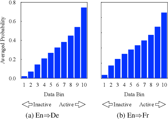 Figure 3 for Data Rejuvenation: Exploiting Inactive Training Examples for Neural Machine Translation