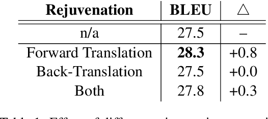 Figure 2 for Data Rejuvenation: Exploiting Inactive Training Examples for Neural Machine Translation