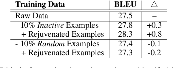 Figure 4 for Data Rejuvenation: Exploiting Inactive Training Examples for Neural Machine Translation